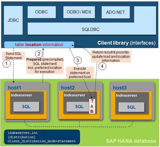 HANA Statement Routing Interview Questions and Answer