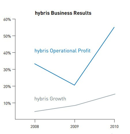 hybris Business Results
