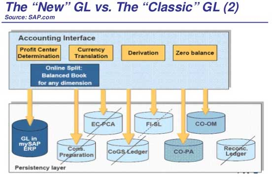 difference between classic gl and new gl in sap fico