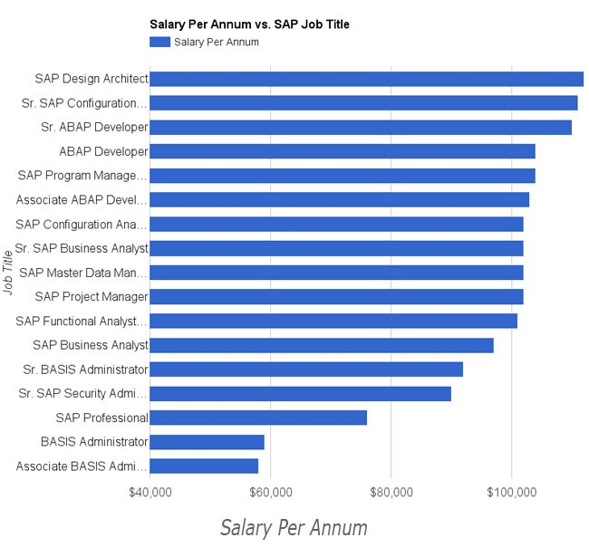 project manager salary nyc List of the top 50 cities in new york for marketing project manager salaries what is the average annual salary for a marketing project manager by city in new york see how much a marketing project manager makes hourly by city.