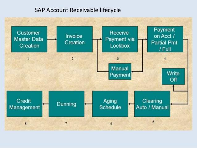 What Is Sap Accounts Receivable Life Cycle Fi Co