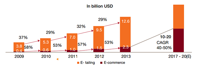 Growth in e-commerce and e-tailing