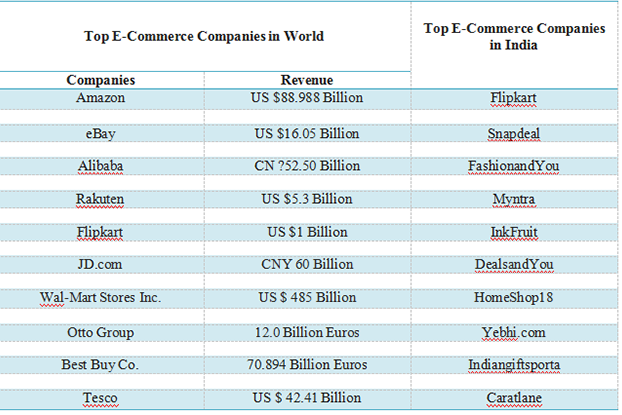 E-Commerce Companies that have left their Impact