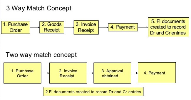 Difference Between Two Way And Three Way Match Invoice In SAP MM - Invoice 3