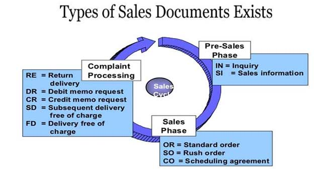 Types of Sales Documents Exists in SAP SD