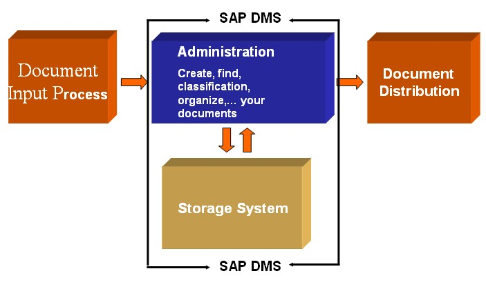How to optimise sap process with documents in sap dms in for Document management system login