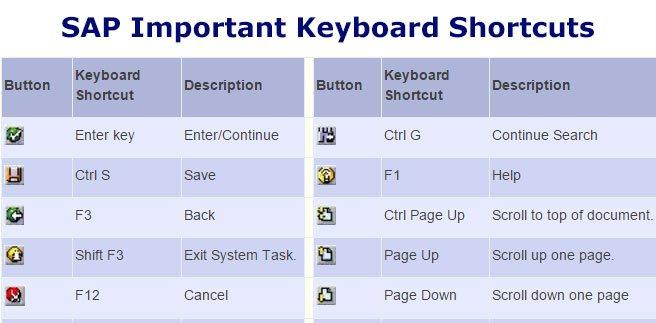 SAP KEYBOARD SHORTCUTS List | About SAP Tutorials | STechies