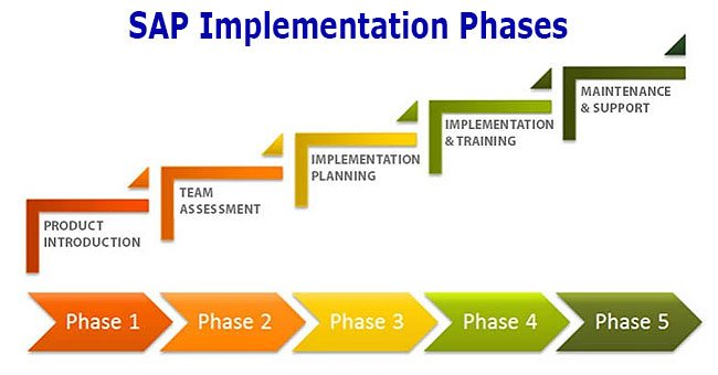 what is sap software  full form and meaning SAP Implementation Methodology SAP IMG Guide