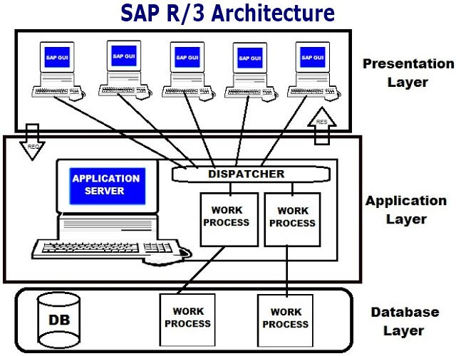 what is sap software full form and meaning stechies